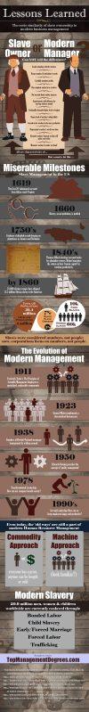 Slave Owners vs Modern Management