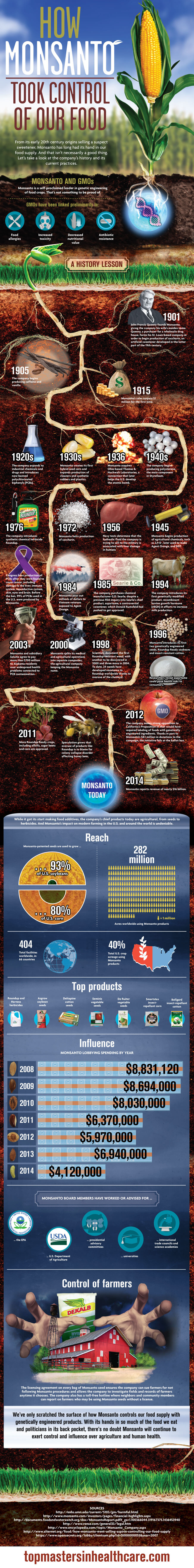 How Monsanto took control of our Food [Infographic] | ecogreenlove