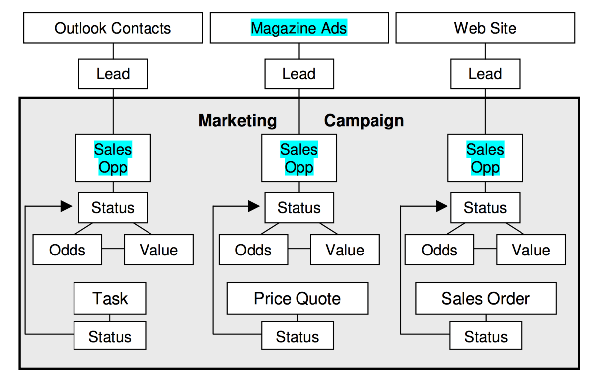 Marketing Campaigns