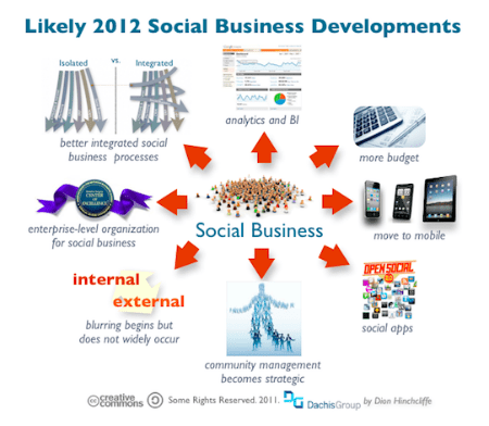 Dachis Group Social Business Predictions 2012