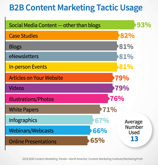 2016 COntent Marketing Trends Tactic Usage