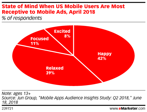 eMarketer State of Mind Chart Image