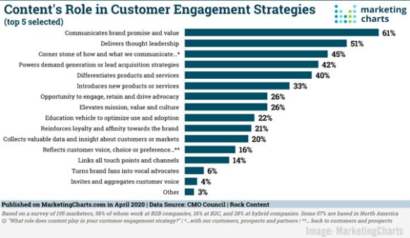 2020 April 17 MarketingCharts Chart