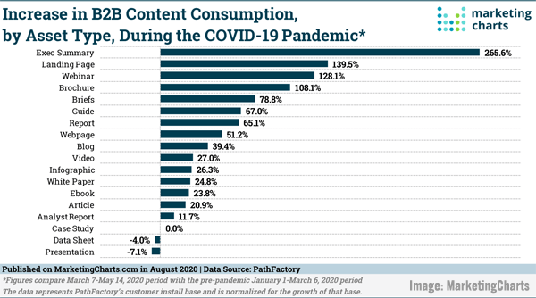 2020 August 14 MarketingCharts Chart