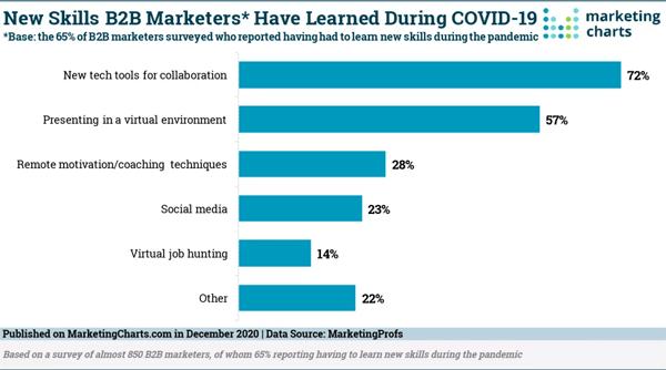 2020 December 18 MarketingCharts Chart