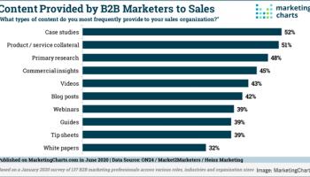 2020 June 26 Marketing Charts Chart