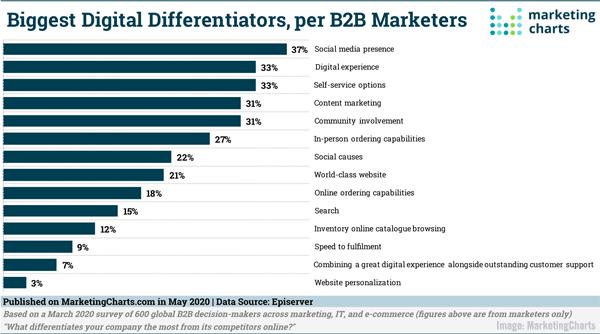 2020 May 22 MarketingCharts Chart