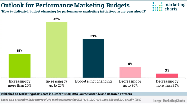 B2B Marketing News: B2B Marketers Face Rising Content Demands