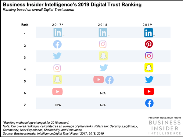 Business Insider Chart