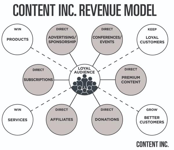 Content Inc Revenue Model