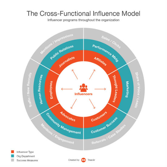 cross functional influencer marketing Traackr