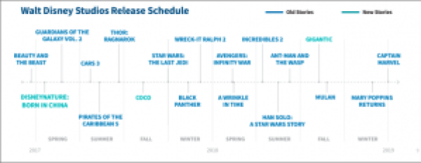 Disney's Blockbuster Movie Schedule