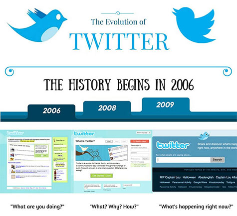 Evolution Of Twitter