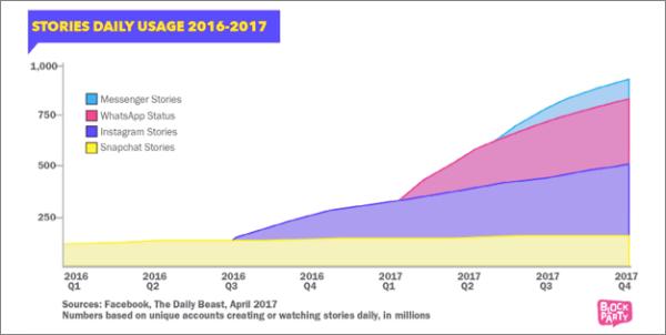Facebook Stories Usage Trend