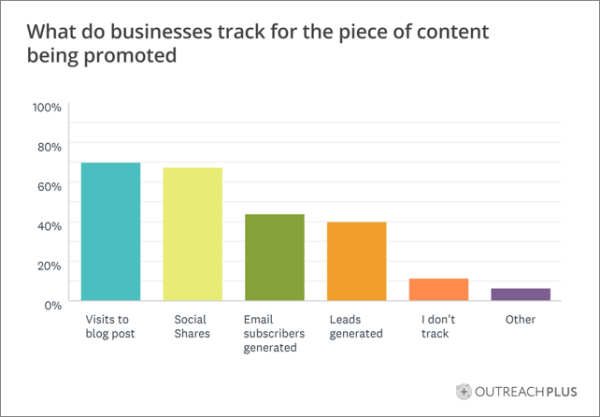 How Marketers Track Content