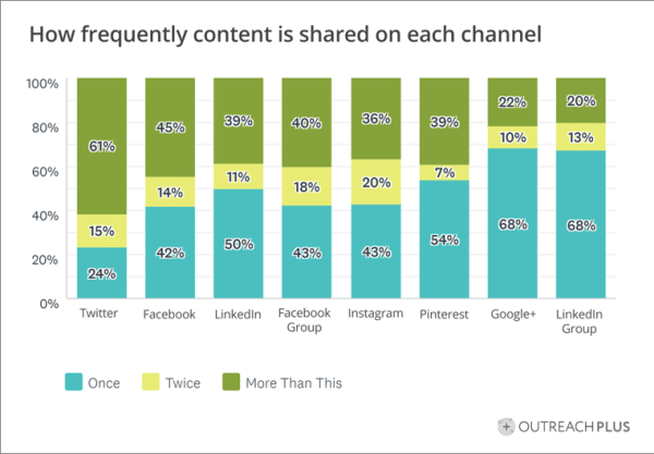How Often Marketers Promote Blog Content on Social