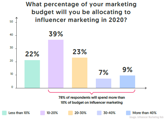 InfluencerMarketingHubChart05