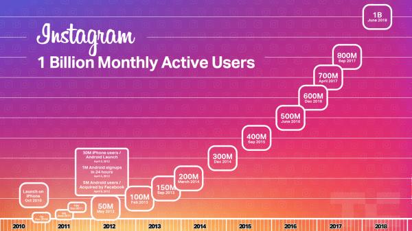Instagram Active Users