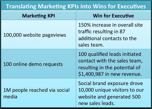 Marketing KPIs Wins for Executives