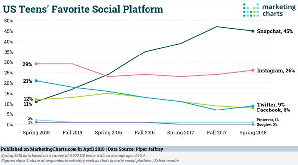 Digital Marketing News: Gen Z's Snapchat Love, LinkedIn's GIFs, & Google Gets More Time