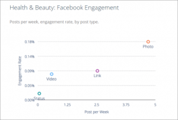 Facebook Engagement Rates for Health and Beauty Brands