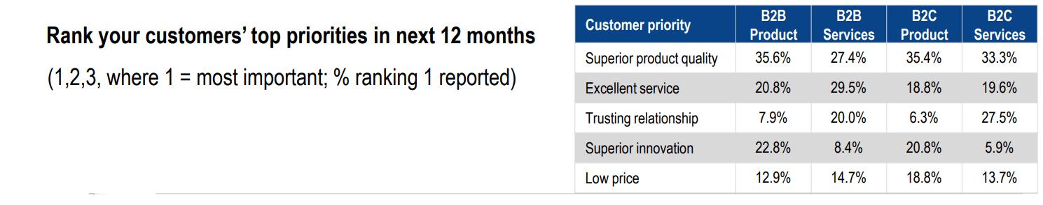 CMO Survey Results on Customer Priorities