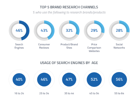 Top 5 Brand Research Channels