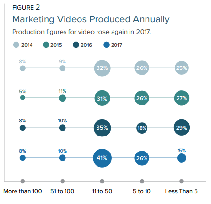 Video Marketing Production