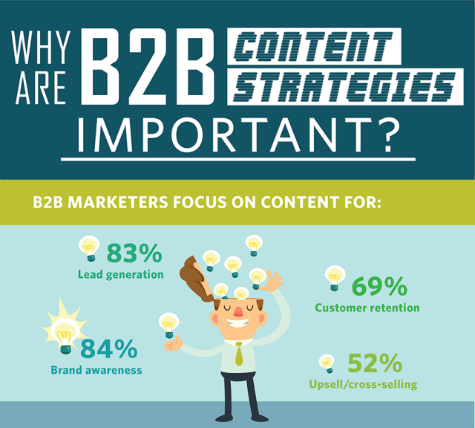 Why Are B2B Content Strategies Important