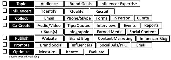 B2B influencer marketing content checklist