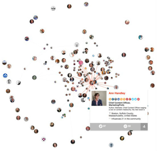 B2B Marketing influencers network