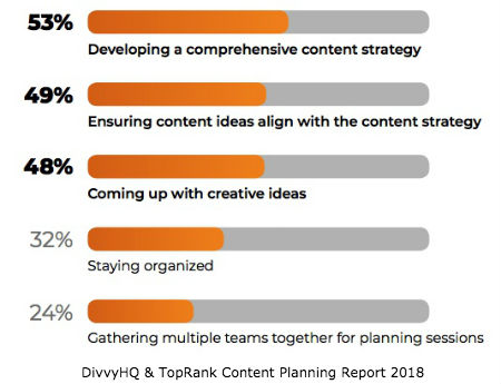 Content Planning Challenges