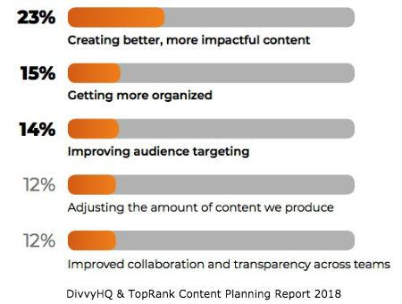 Content Planning Successes