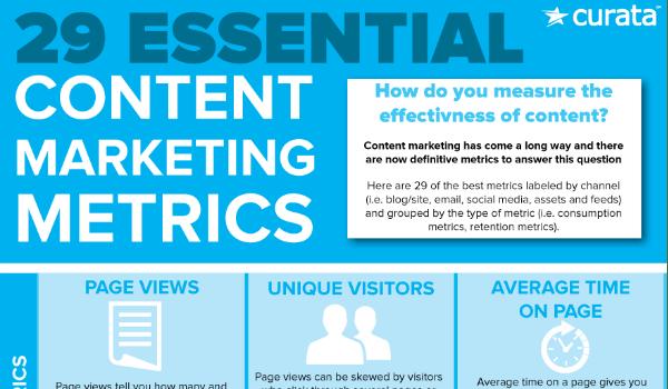 essential content marketing success metrics from Curata