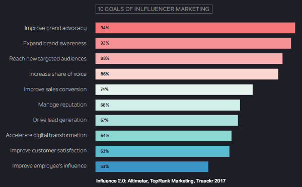 Influencer Marketing Goals