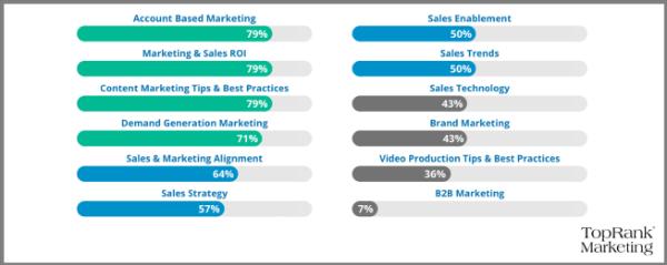 Top B2B Influencer Marketing Trends & Predictions 3