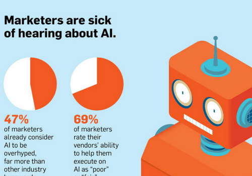 VioPro Marketing Vancouver infographic-1.12.18 Digital Marketing News: What Marketers Think about AI, Autonomous Stores & GSC Adds Data
