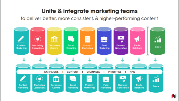 Diagram demonstrating multiple marketing sub-specialties working together to plan campaigns and content