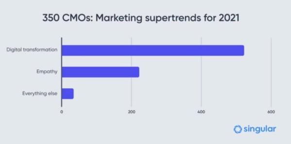 CMO Supertrends - Singular