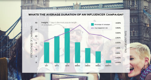 Webfluential Infographic