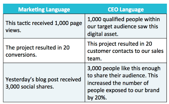 speak CEO language