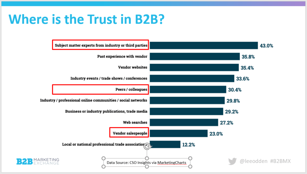 Chart Showing Customers Trust Influencers More than Brands