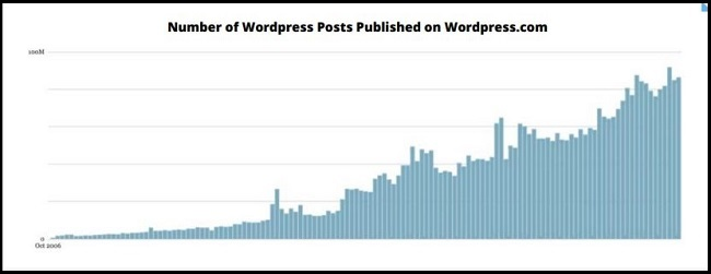 Graph showing number of wordpress posts increasing over time