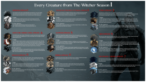 Every Creature in The Witcher from Season 1, a poster