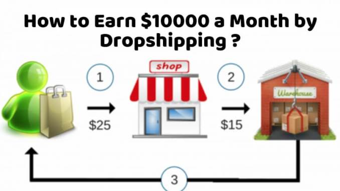 How to Earn $10000 a Month by Dropshipping