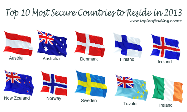 Top TEN Most Secure Countries to Reside in 2013, 10 countries flags