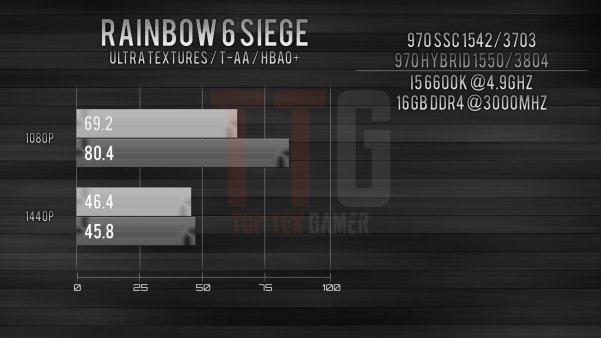 GTX 970 i5-6600k Benchmark Rainbow 6 Siege