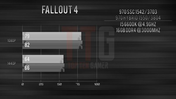 GTX 970 i5-6600k Fallout 4