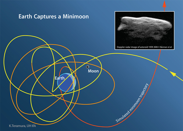 minimoon-space