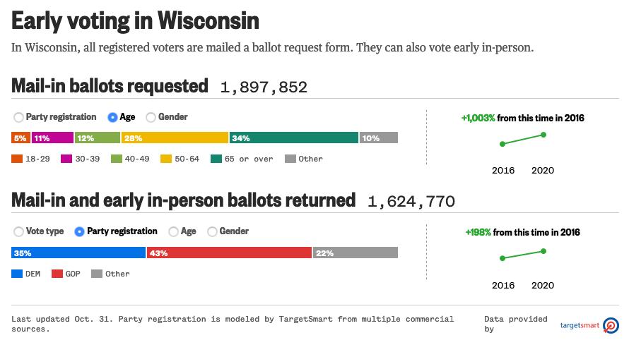 Wisconsin Early Ballot Returns Show GOP Now Ahead 8-Points (toptradeguru.com)